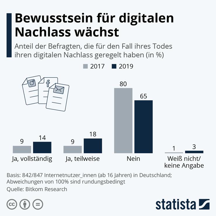 digitaler_nachlass_infografik_bewusstsein740