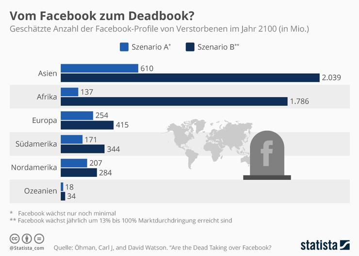 digitaler_nachlass_infografik_facebook740