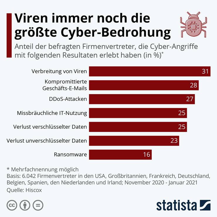 it-notfaelle-infografik740
