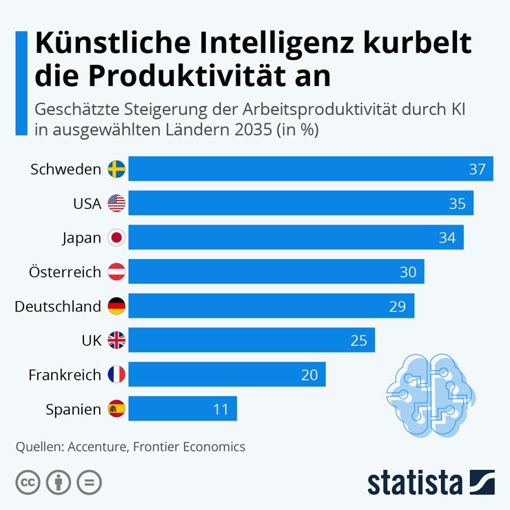 ki_ai_teil1_infografik_produktivitaet740