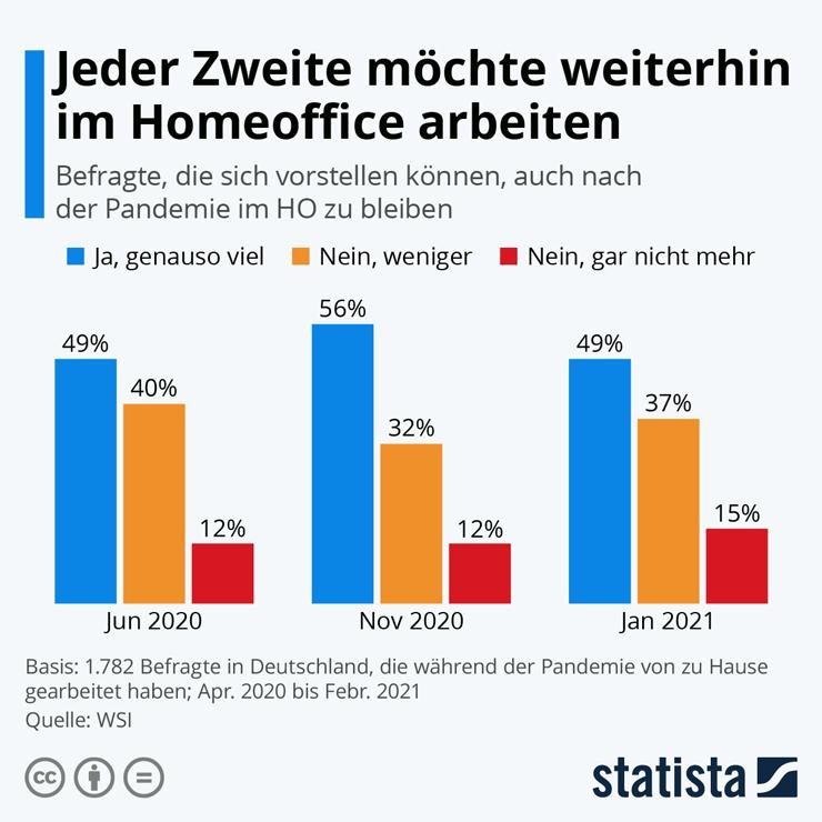 remote_work_infografik740